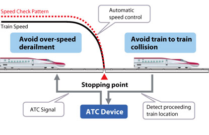 Crash avoidance through DS-ATC