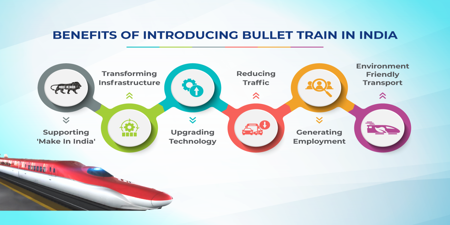 Benefits of Introducing Bullet Train in India